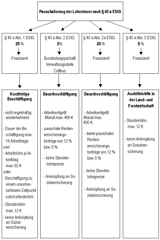 lohnsteuerkarte zeile 35
